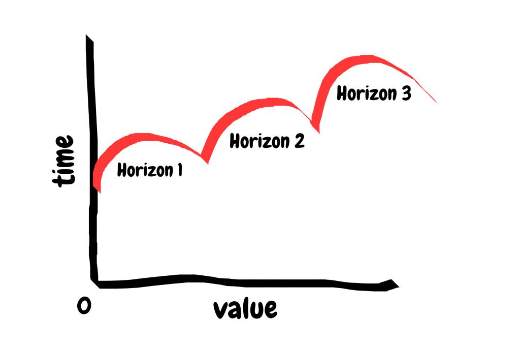3 Horizon Model